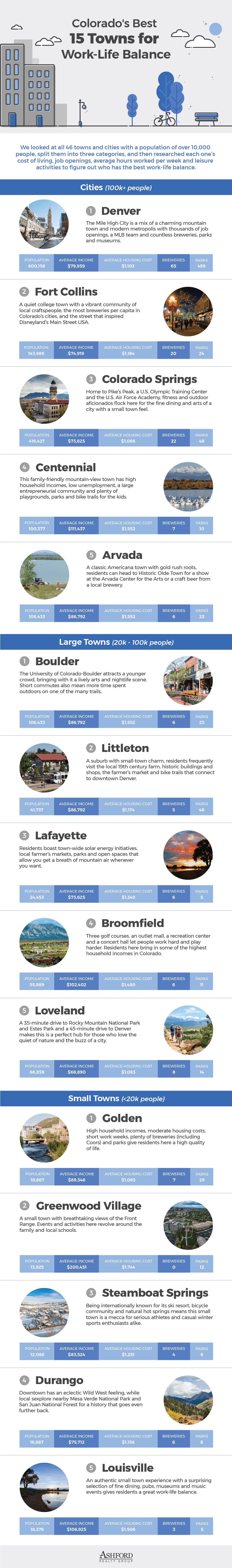 Colorado-city-study