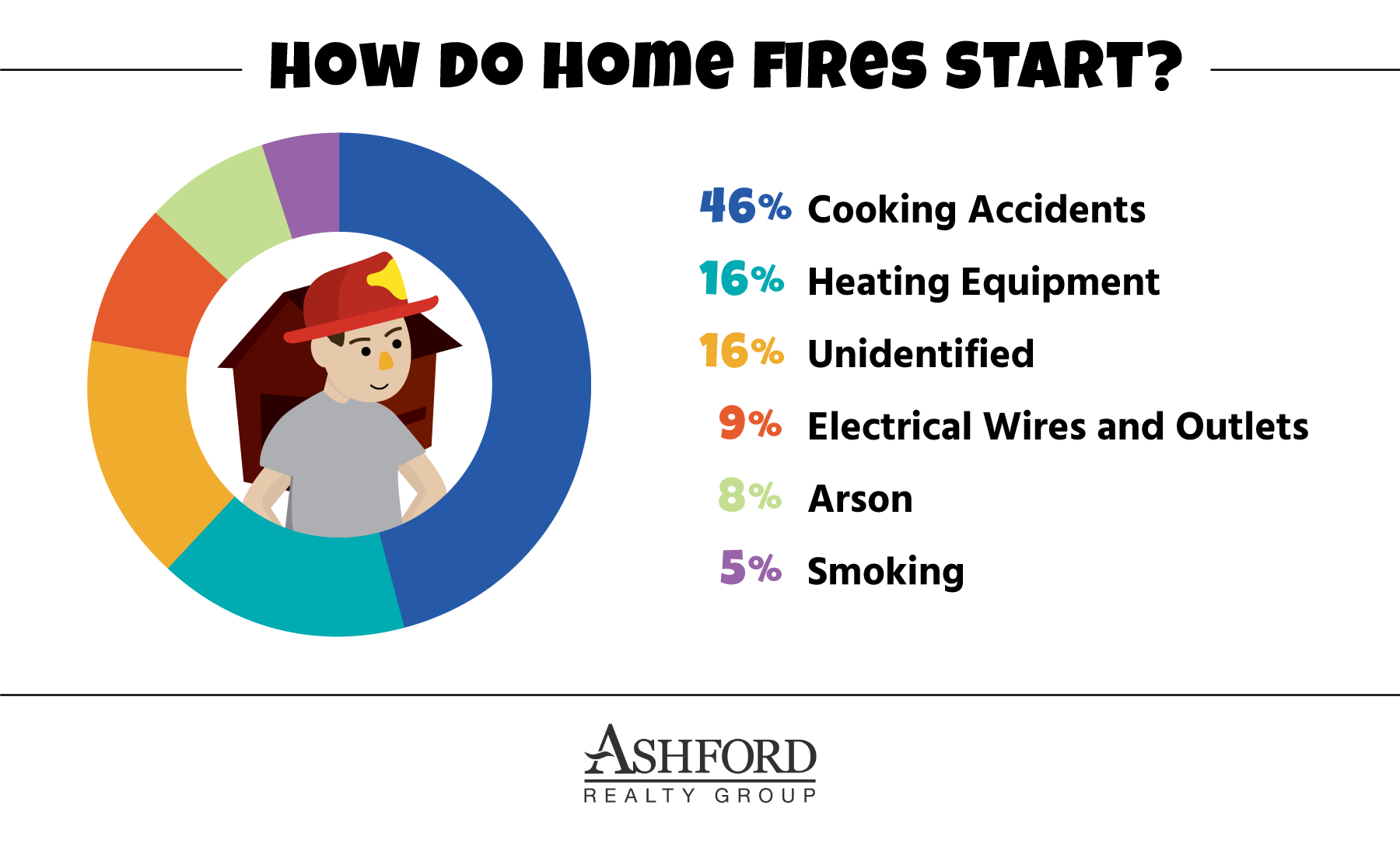 how-do-home-fires-start