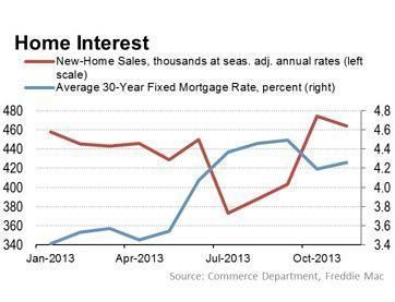 Mortgage Rates and Home Sales