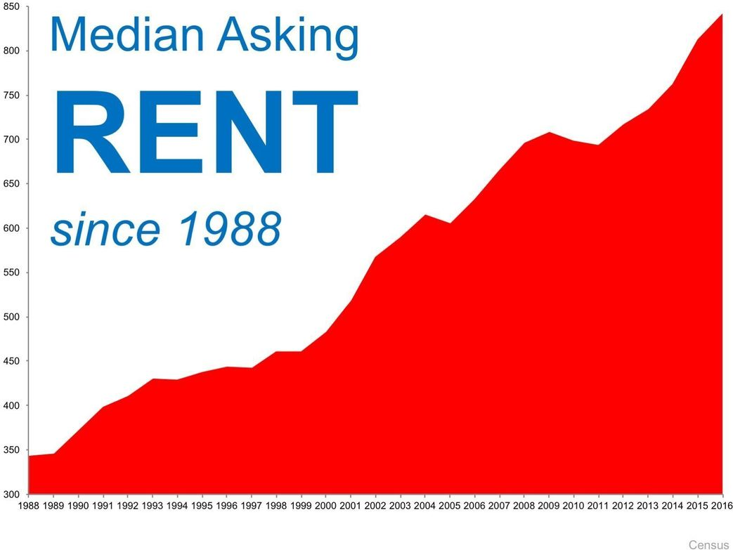 It's Not A Good Time To Rent!