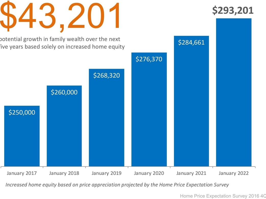 How Your Home Can Build Your Family's Wealth Over The Next Five Years