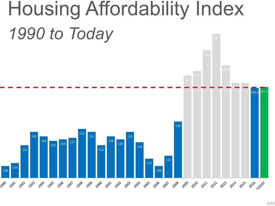 Housing Affordability - The Real Deal for 2017