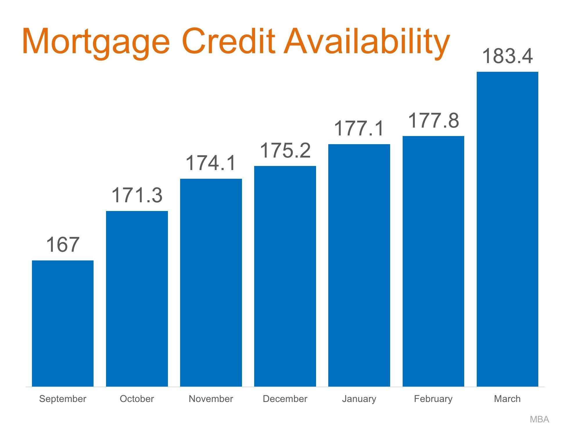 mortgage-credit-availability-improving-recently-01