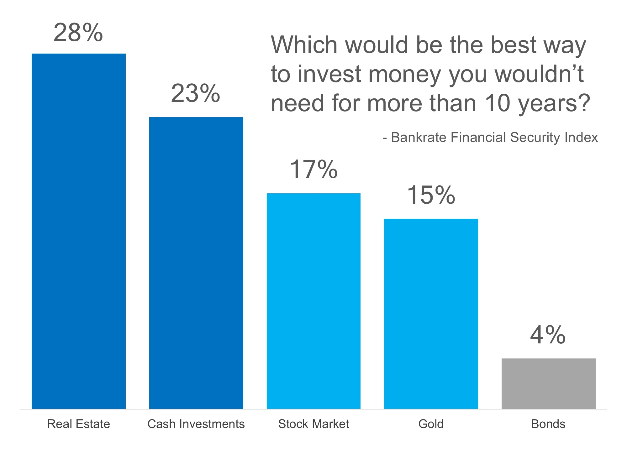 americans-real-estate-is-still-the-best-long-term-investment