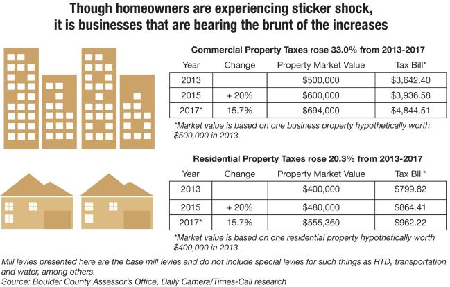 Burgess group realty sticker shock