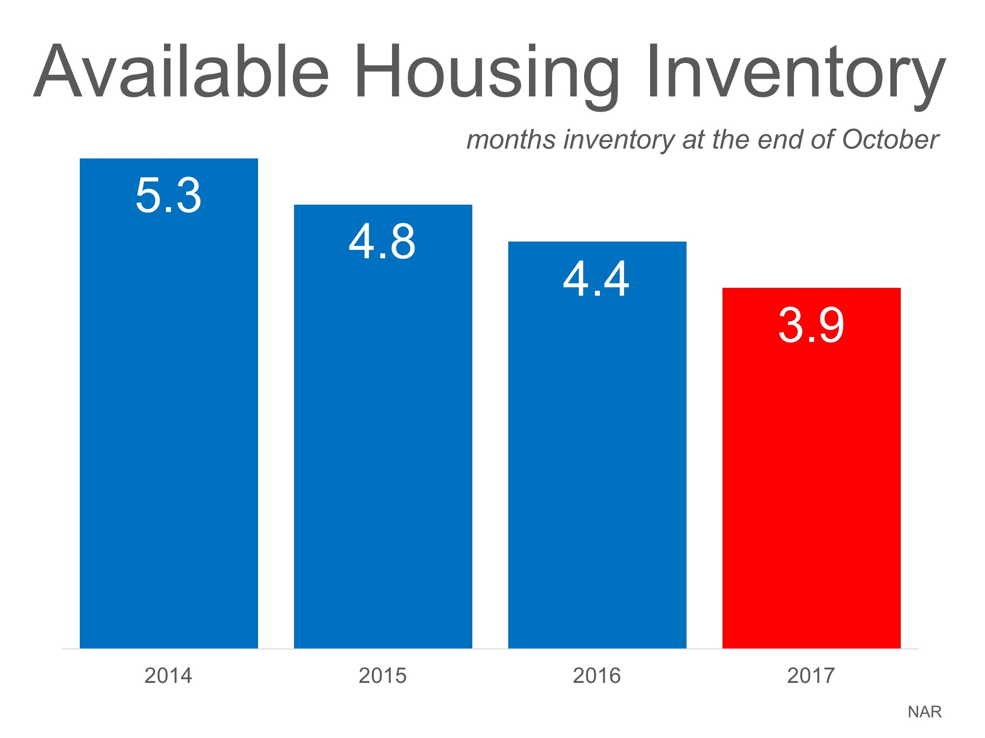 why-home-prices-are-increasing-available-housing-inventory