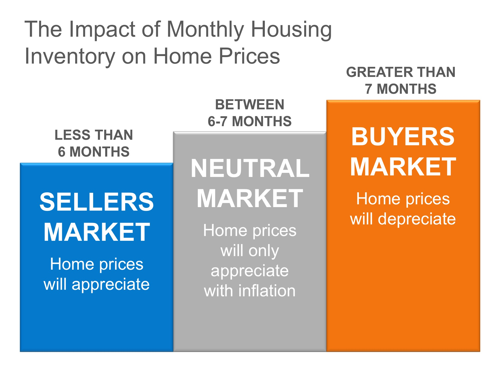 why-home-prices-are-increasing-impact-of-monthly-housing-inventory-on-home-prices