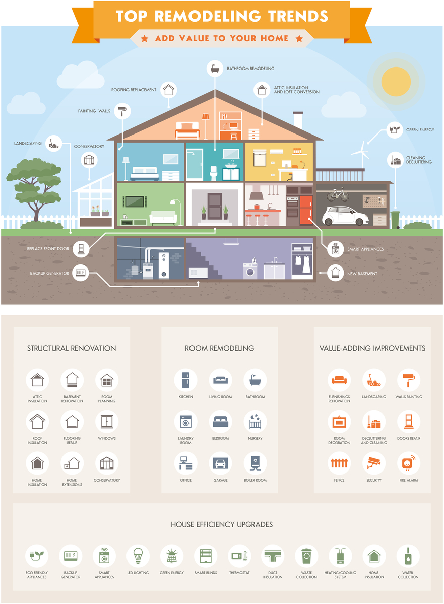 Top home remodeling trends infographic with house sections and icons: smart house ecology and real estate concept