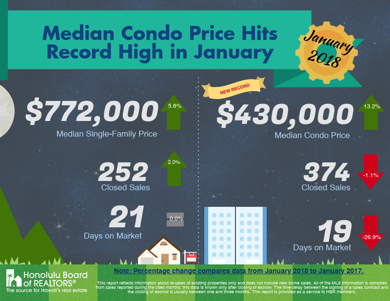 January 2018 Oahu Real Estate Market Update