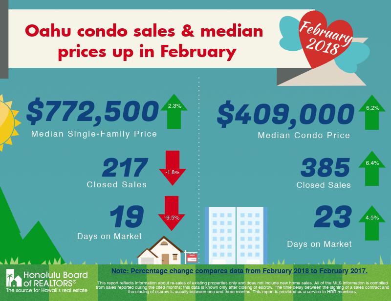 February 2018 Oahu Real Estate Market Update