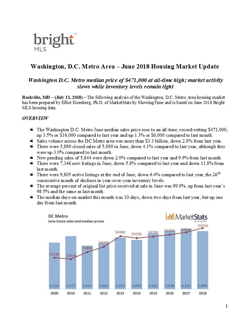 dc metro housing market update - june 2018