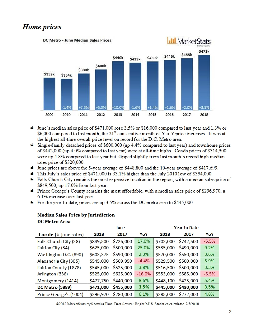 dc metro housing market update - june 20182