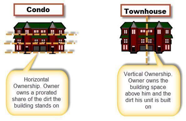 Condo-Vs-Townhome