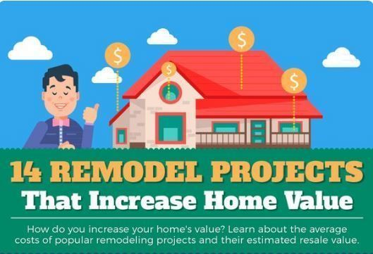 Home value calculator appraisals Oakland County MI