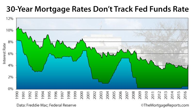 fed-funds-rate-vs-30-year-fixed