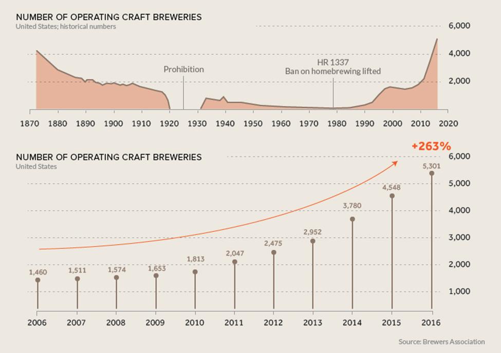 number of craft breweries