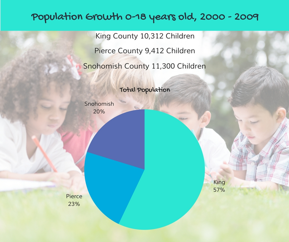 King-Pierce-Snohomish Counies population growth 0to18yrs from 00to09