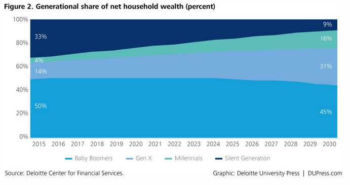 Household wealth by generation