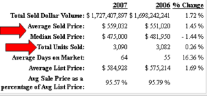 2007-stats-for-arlington-county-real-estate1