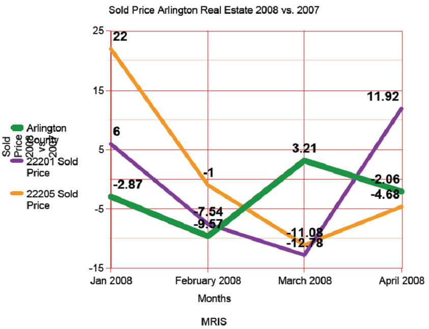 arlington-sold-price1