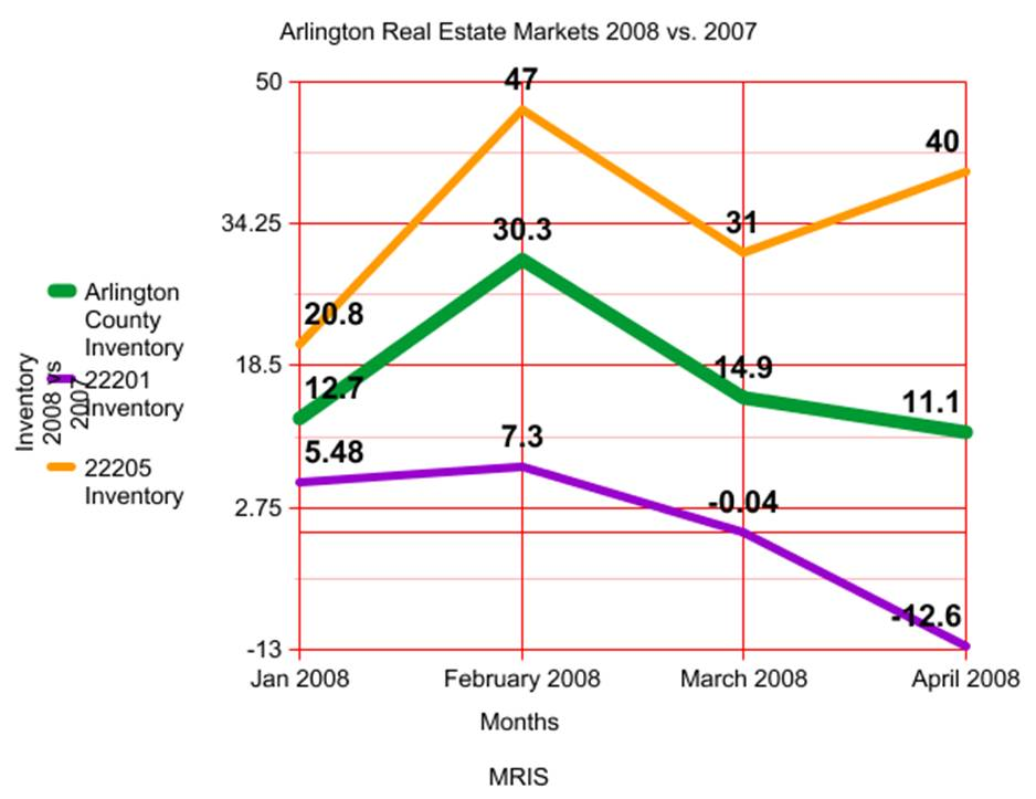 arlington-real-estate-market-spring-20081