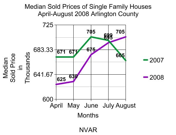 median-sold-price-arlington-county-single-family-homes-for-sale