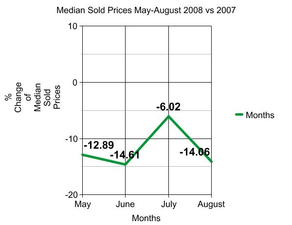 median-sold-prices-arlington-county-real-estate-may-august-2008