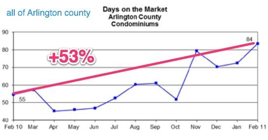 arlington_county_days_on_market_condos_2011_545