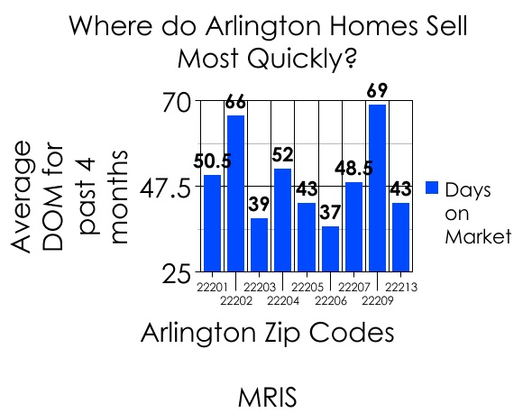 average_dom_by_arlington_zip_code_2010_590