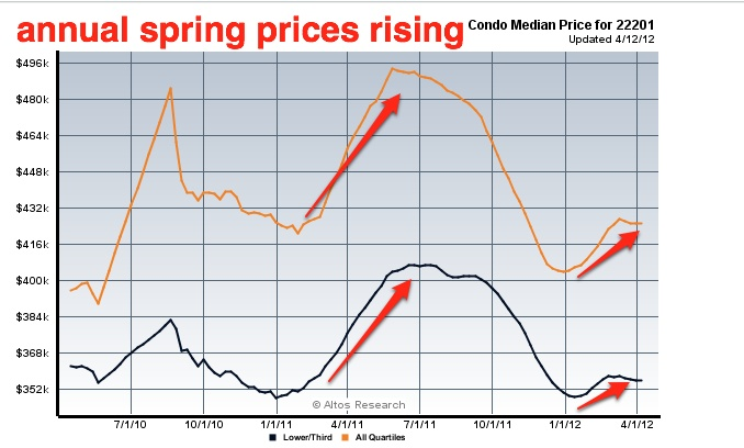clarendon_condos_prices_rise_in_spring_678