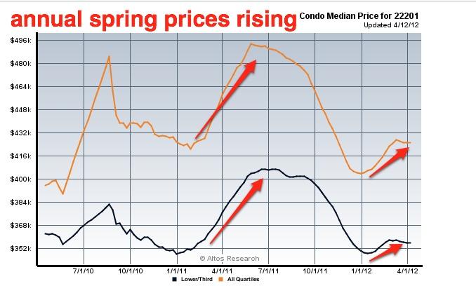 clarendon_condos_prices_rise_in_spring_678