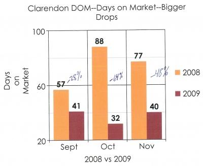 clarendon_days_on_market_2009_condo_sales0001_400