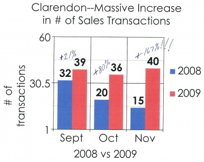 clarendon_real_estate_transactions_20090001_400