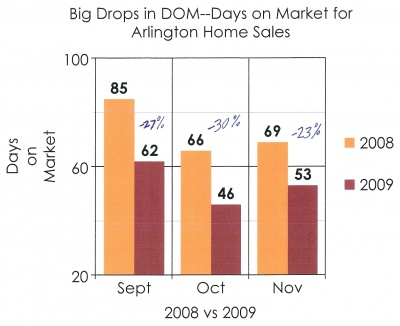 days_on_market_drops_arlington_sales_20090001_400