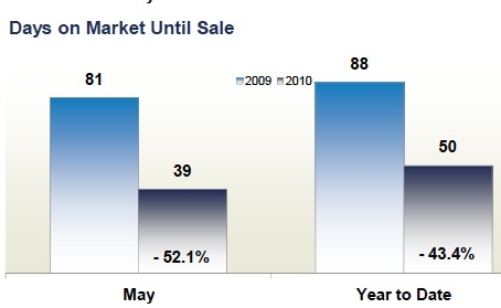 days_on_market_drops_loudoun_county_454
