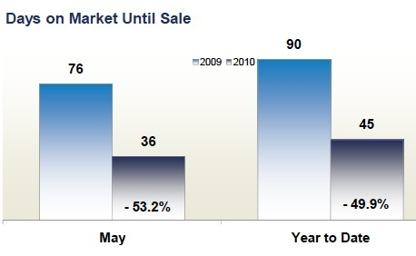 days_on_market_till_sale_fairfax_county_2010_458