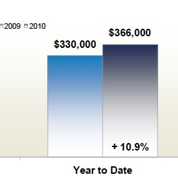 fairfax_county_real_estate_median_sales_price_2010_266