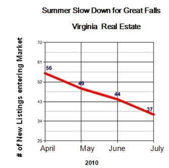 great_falls_real_estate_slowdown_in_listing_336_01