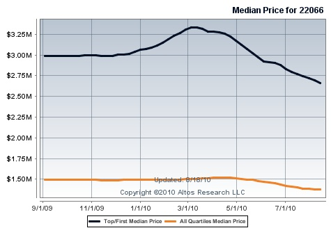 great_falls_upper_bracket_prices_decline_475