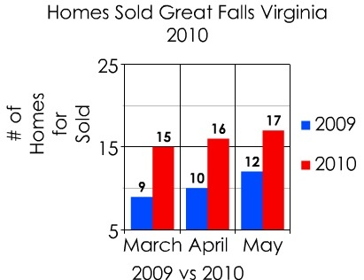 great_falls_virginia_real_estate_sales_411