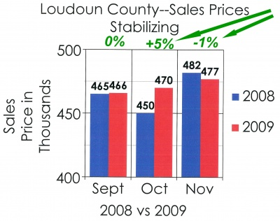 loudoun_county_prices_stabilize_in_2009_400