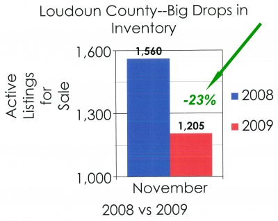 loudoun_county_real_estate_drops_in_inventory_400