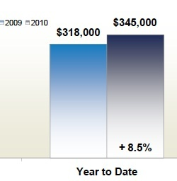 loudoun_county_real_estate_median_sale_price_2010_256