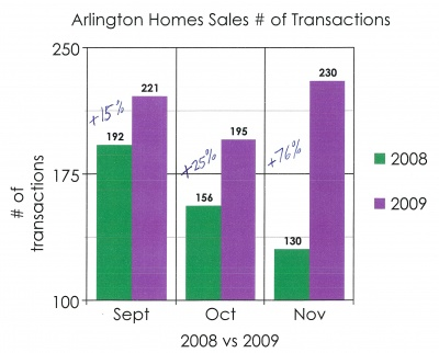 market_data_arlington_virginia_homes_sales_2009_400