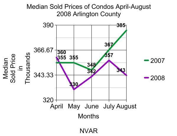 median-sold-price-condos-april-august-arlington-va-2008