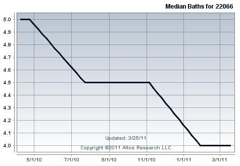 median_baths_great_falls_virginia_475
