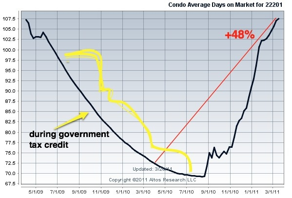median_days_on_market_arlington_condos_tax_credit_2011_599