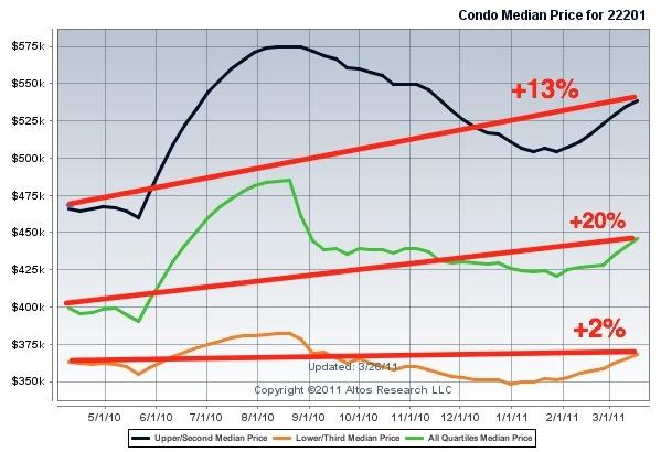 median_price_clarendon_condos_for_sale_2011_599
