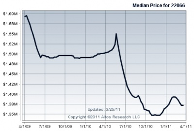 median_real_estate_price_great_falls_2011_400