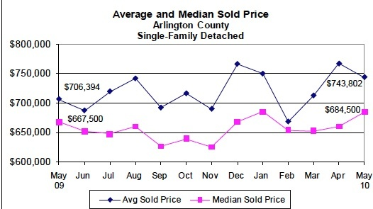 median_sales_price_arlington_county_2010_526